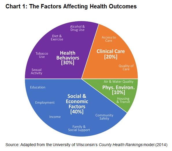 social economic factors affecting health Social & cultural factors related to health part a: politics to affect health social, political, & economic.