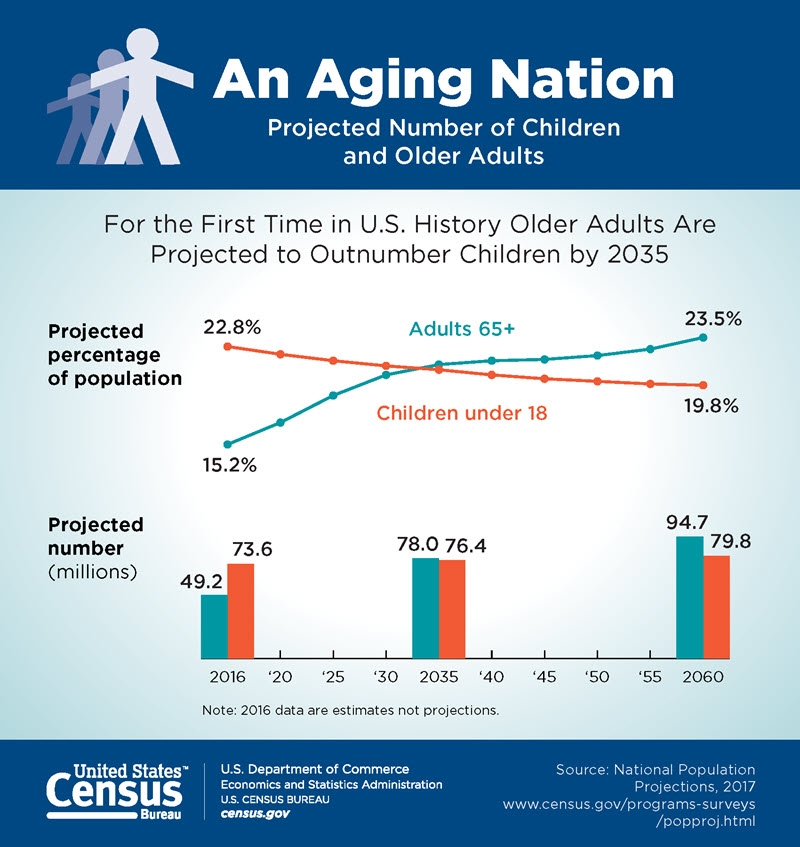 Fast Fact: For the first time in U S  history, older adults